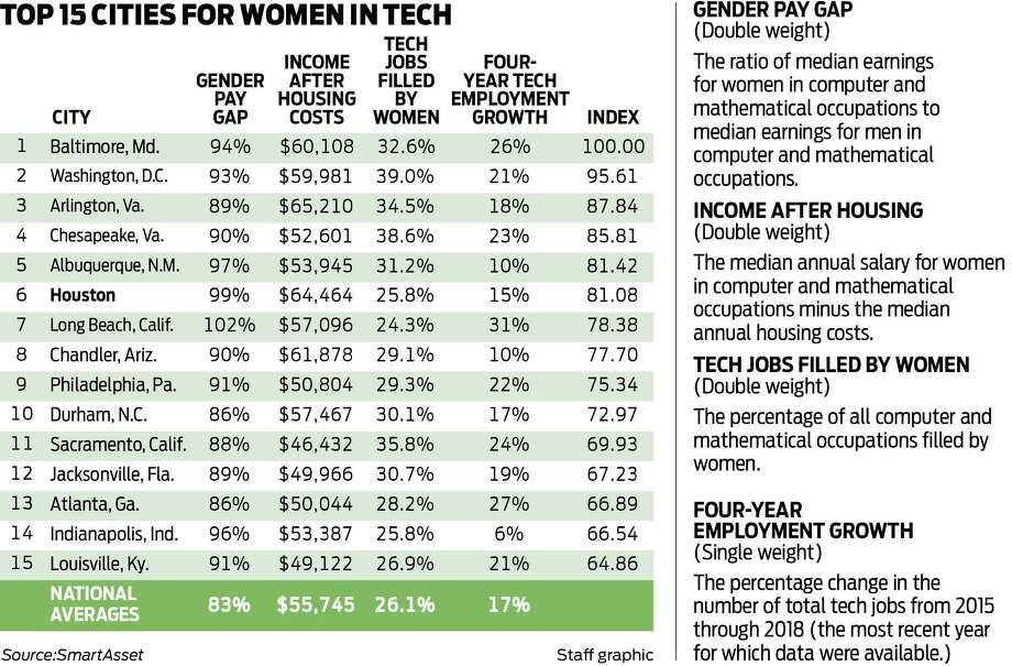 This is the list of the 15 best cities for women in tech in 2020, compiled by SmartAsset.com Photo: Houston Chronicle Staff