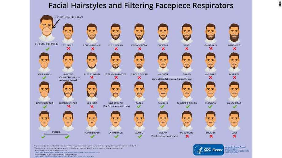 In general, the CDC recommends that men should shave their beards if they wear a facepiece respirator to protect against coronavirus. But some styles are OK. Photo: Centers For Disease Control