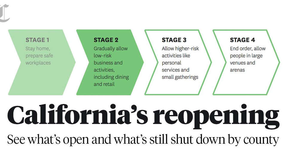 California's reopening: See what's open and what's still shut down by county