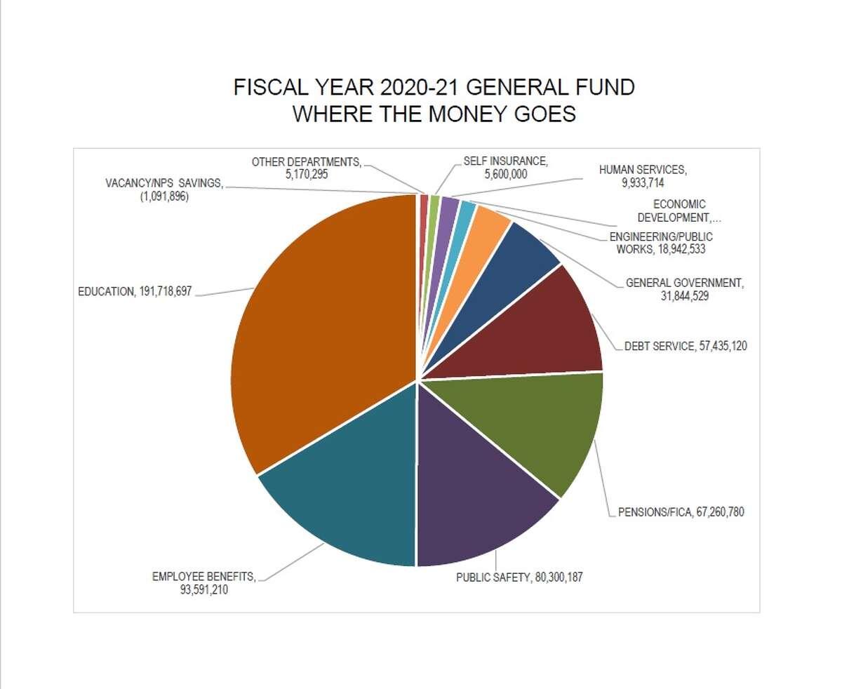 New Haven Expenditures 2021