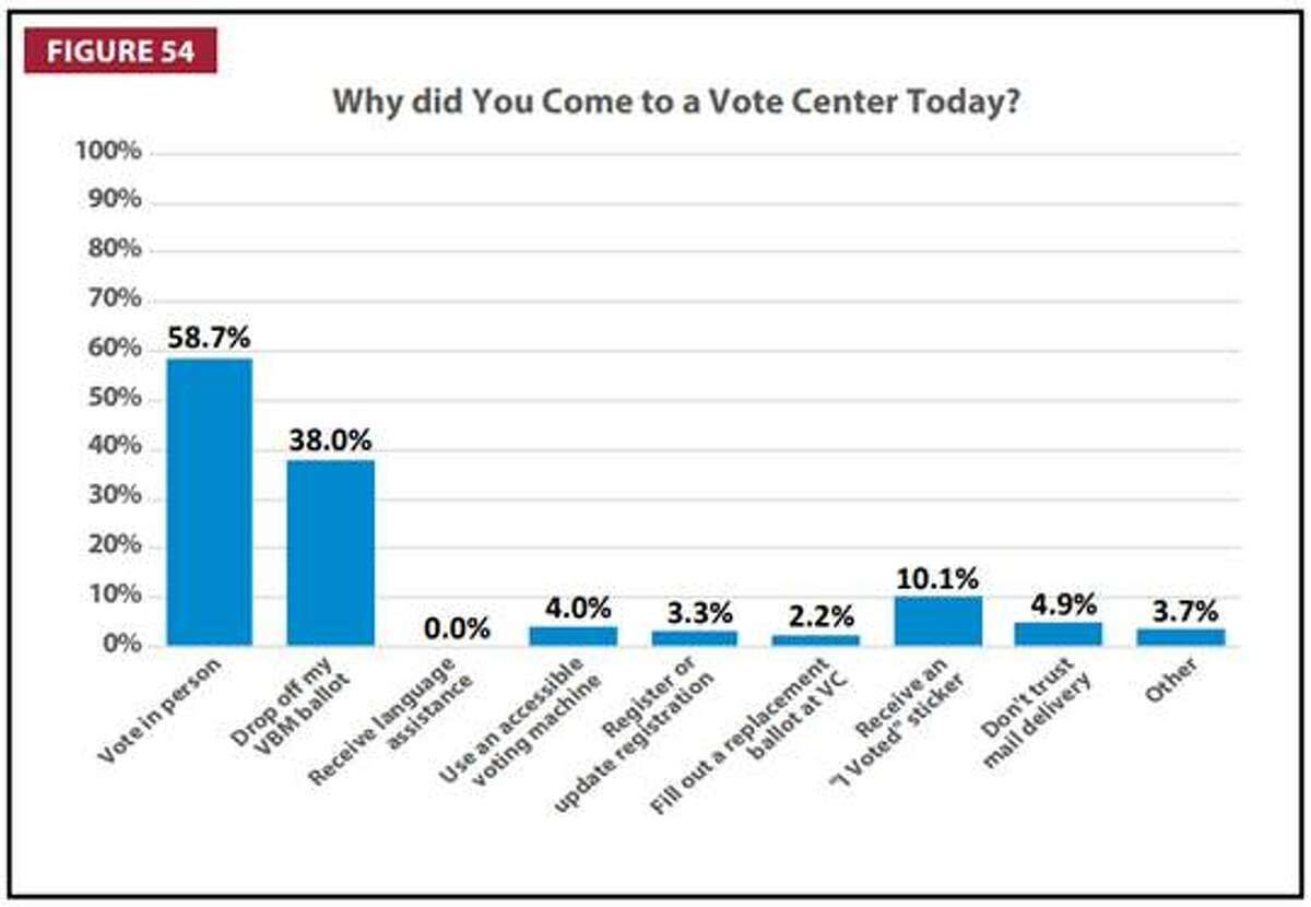 A 2018 survey of San Mateo County voters revealed the third-highest priority for individuals coming to polling centers was obtaining their sticker.