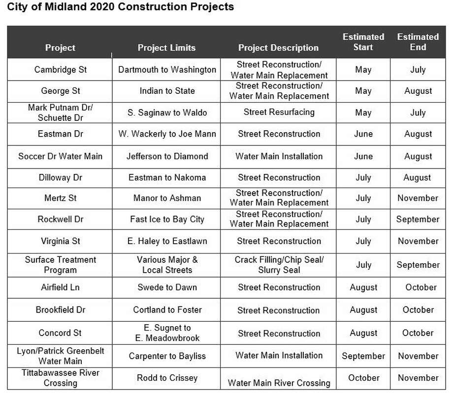The City of Midland released a list of upcoming construction projects for spring and summer 2020. (Photo provided)