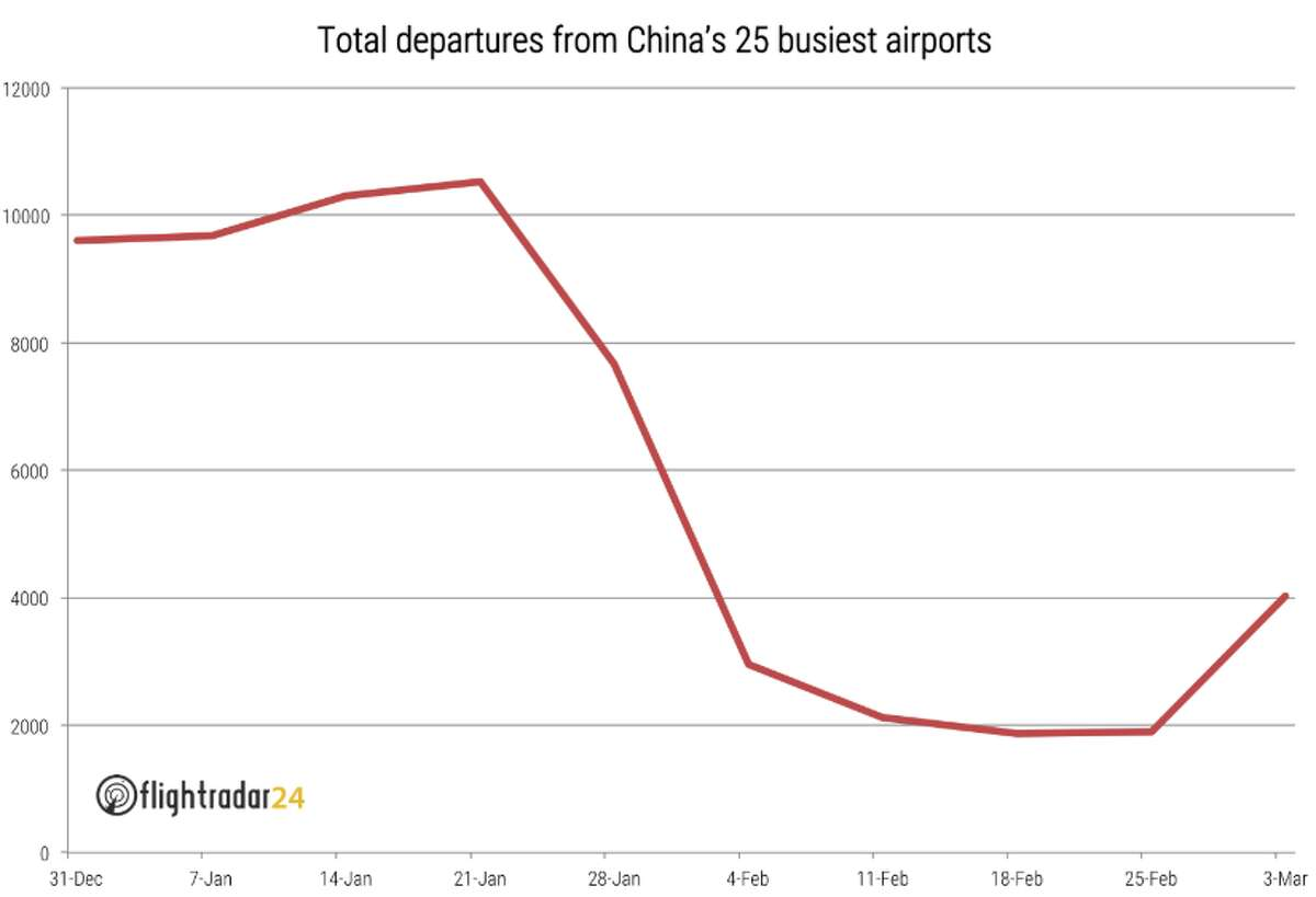 Departures from China's 25 busiest airports dropped off a cliff in mid January, and are showing signs of life over the last week