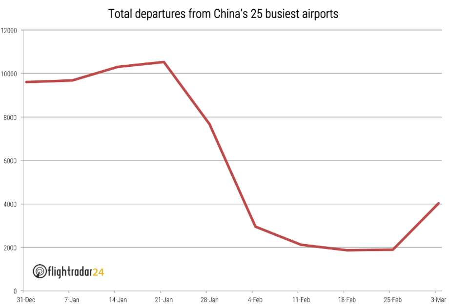Departures from China's 25 busiest airports dropped off a cliff in mid January, and are showing signs of life over the last week Photo: FlightRadar24.com