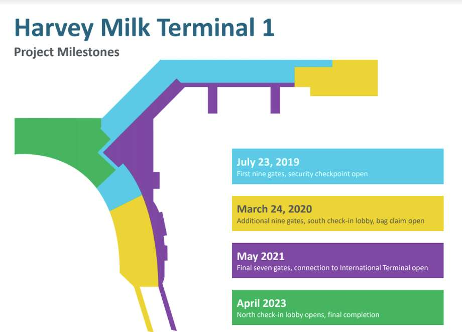Phases of the Harvey Milk Terminal 1 project Photo: SFO