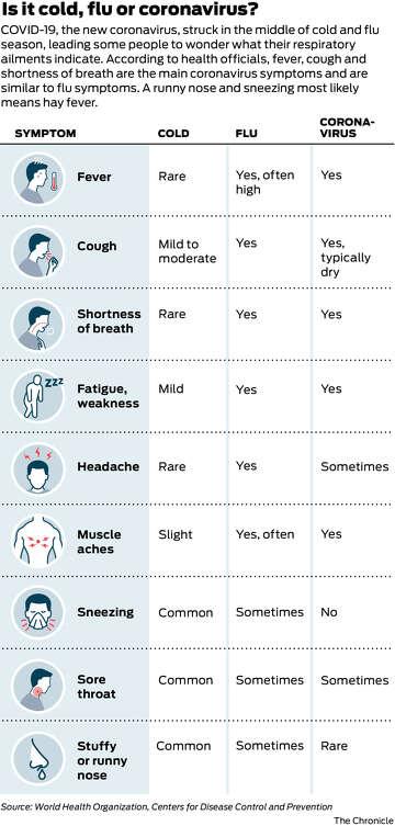 WHO: Is it cold, flu, or coronavirus?