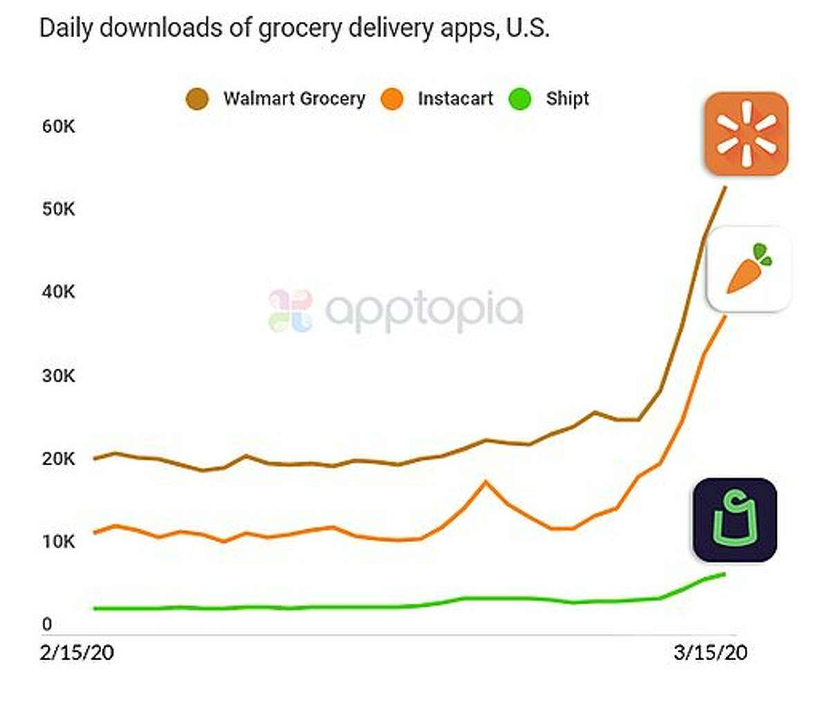 Instacart, Walmart Grocery and Shipt have all been setting record download days for downloads of their mobile apps, according to app store intelligence firm Apptopia.