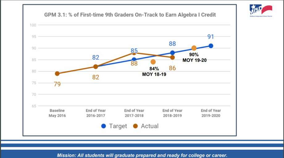 "Goal progress measure ""3.1"" states that the percentage of first-year freshmen leaving grade 9 with Algebra I credit will increase to 91 percent by the end of this school year. Photo: Midland ISD"