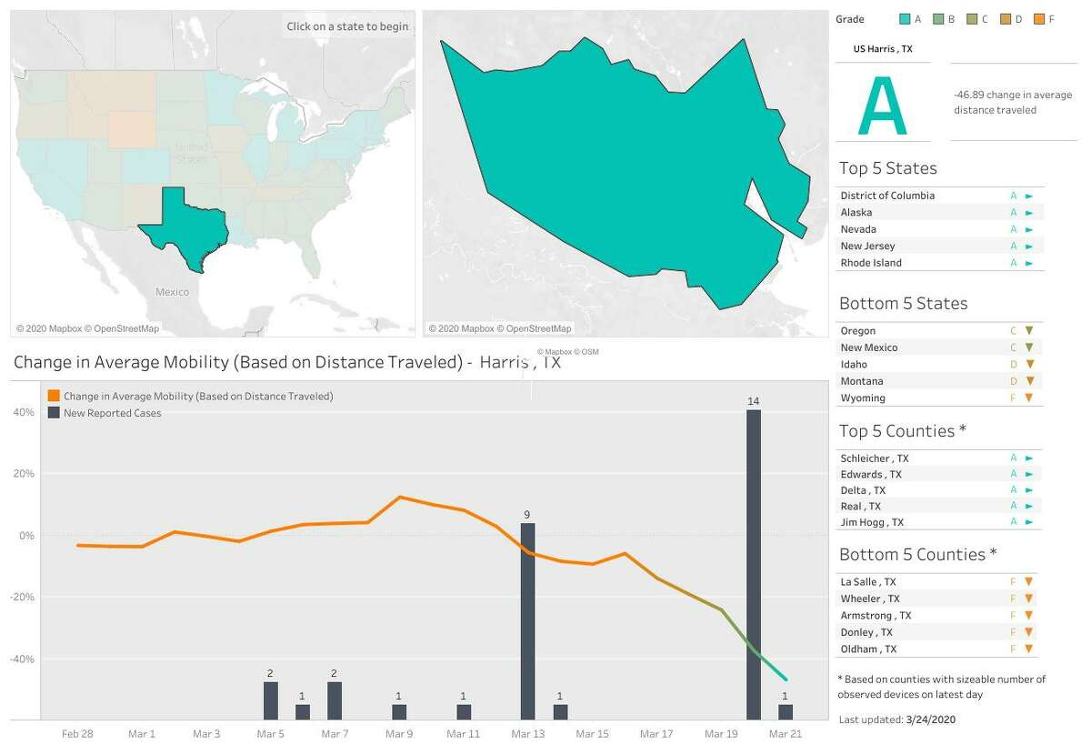 This screenshot from Unacast's Social Distancing Scoreboard shows Harris County's progress in reducing mobility in the wake of the coronavirus crisis.