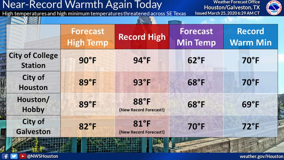Forecasted temperatures in Houston could break daily records at Hobby Airport and in Galveston on Wednesday, March 24, 2020. Photo: National Weather Service