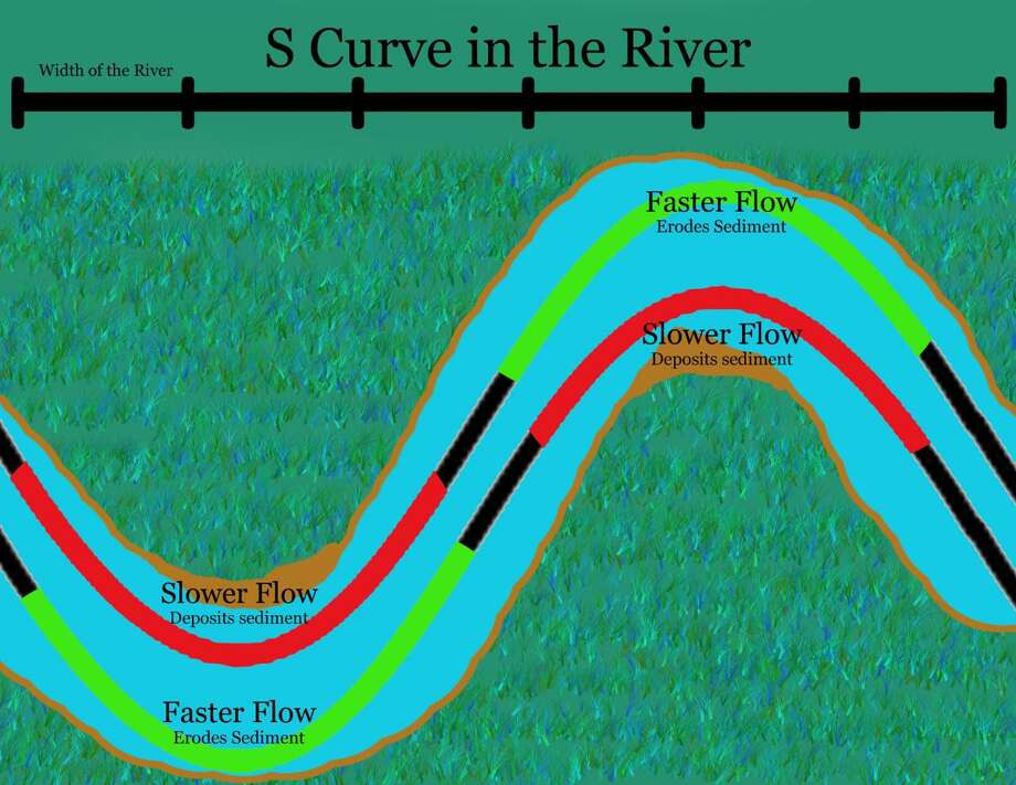 This graphic illustrates how an S-curve in a river affects the flow of water. Photo: Sam Nunes / Woodcock Nature Center / Wilton Bulletin