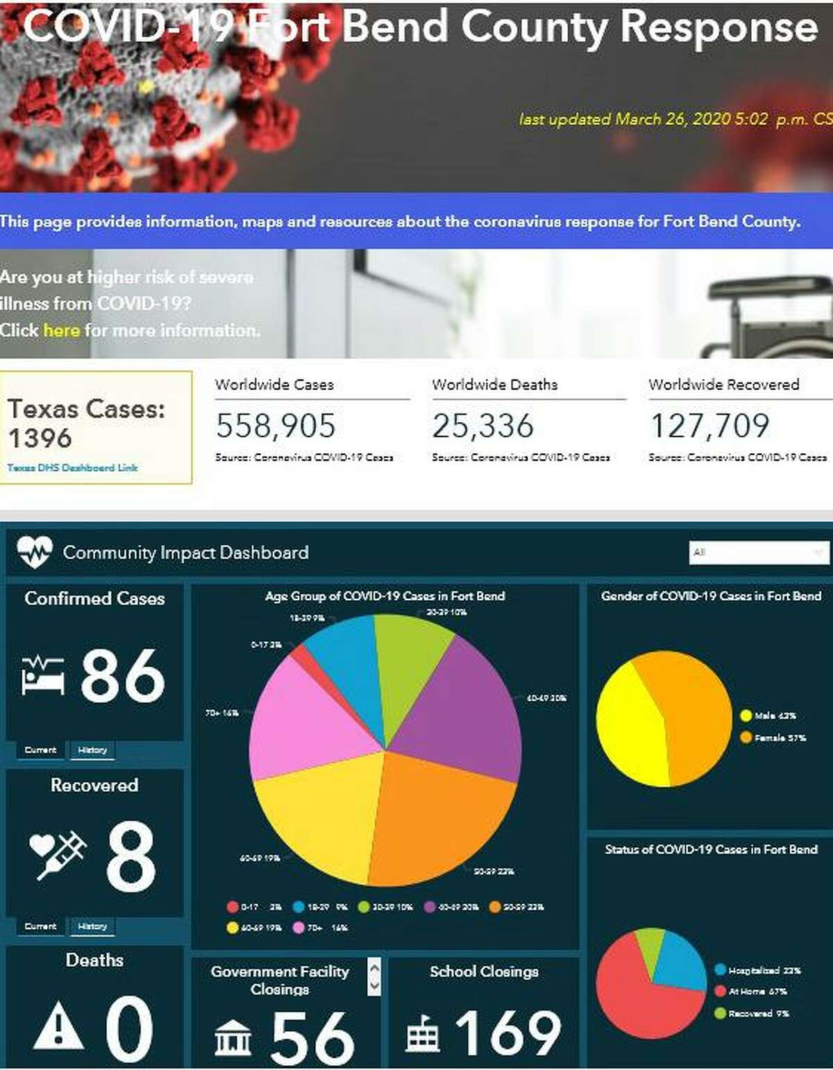 Fort Bend County officials recently unveiled a new COVID-19 information and resource website.