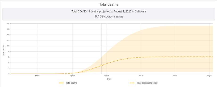 A study done by the University of Washington shows a state-by-state breakdown of coronavirus cases and deaths. Photo: Covid19.healthdata.org