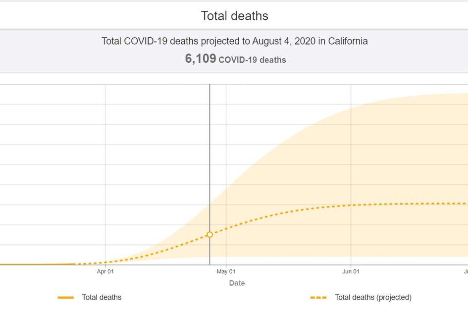 A study done by the University of Washington shows a state-by-state breakdown of coronavirus cases and deaths.