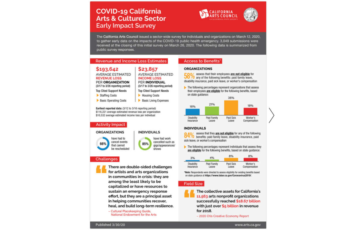 The California Arts Council released a report on March 30, 2020 detailing the economic effects of the coronavirus on artists.