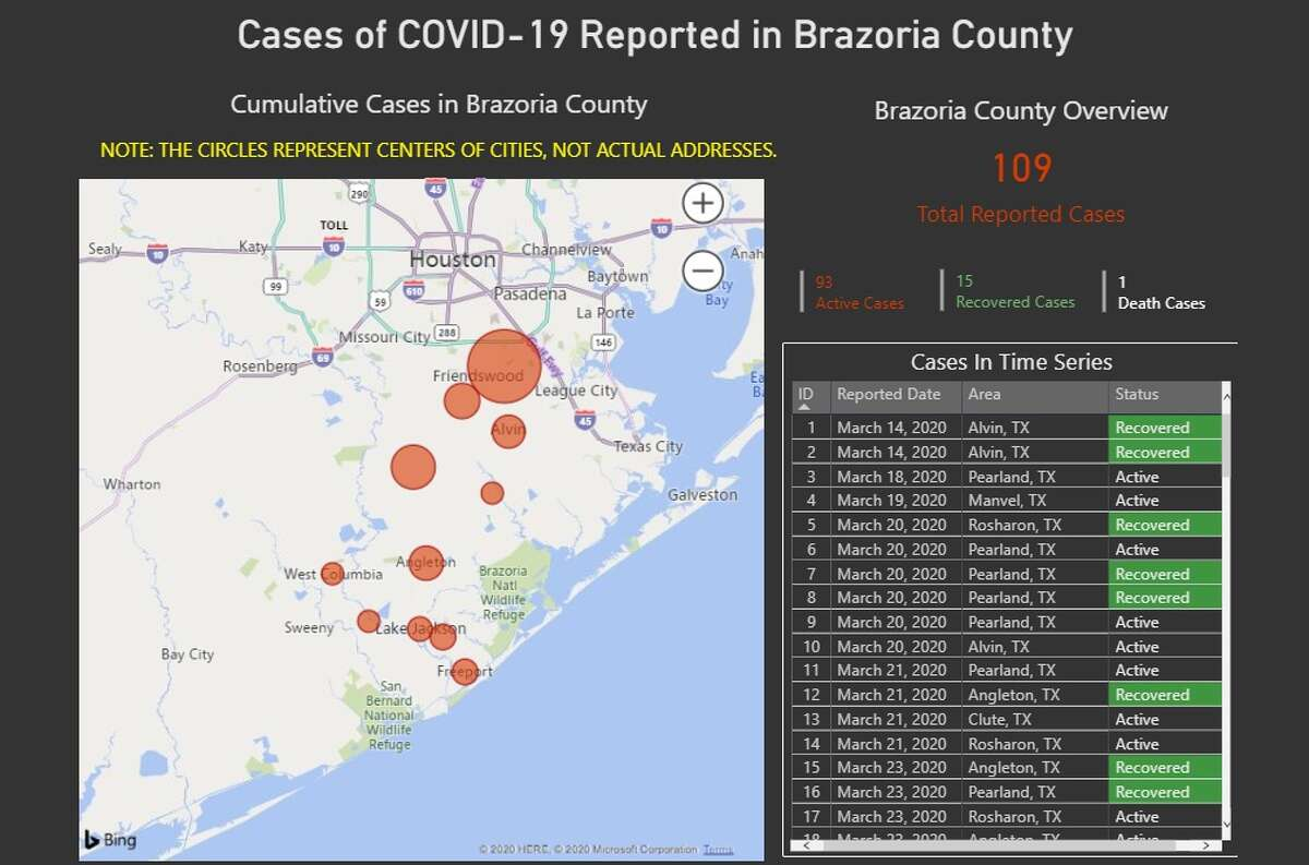 Brazoria County shows its latest statistics on the spread of COVID-19.