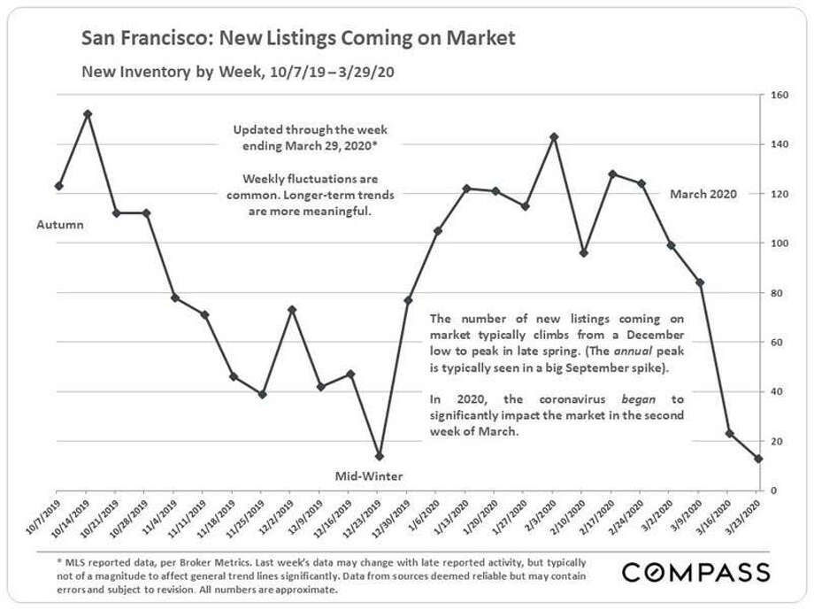 """Of the Bay Area counties, San Francisco County """"has seen the greatest impact of the crisis,"""" said Patrick Carlisle, Compass Realty's Chief Market Analyst. Photo: Patrick Carlisle 