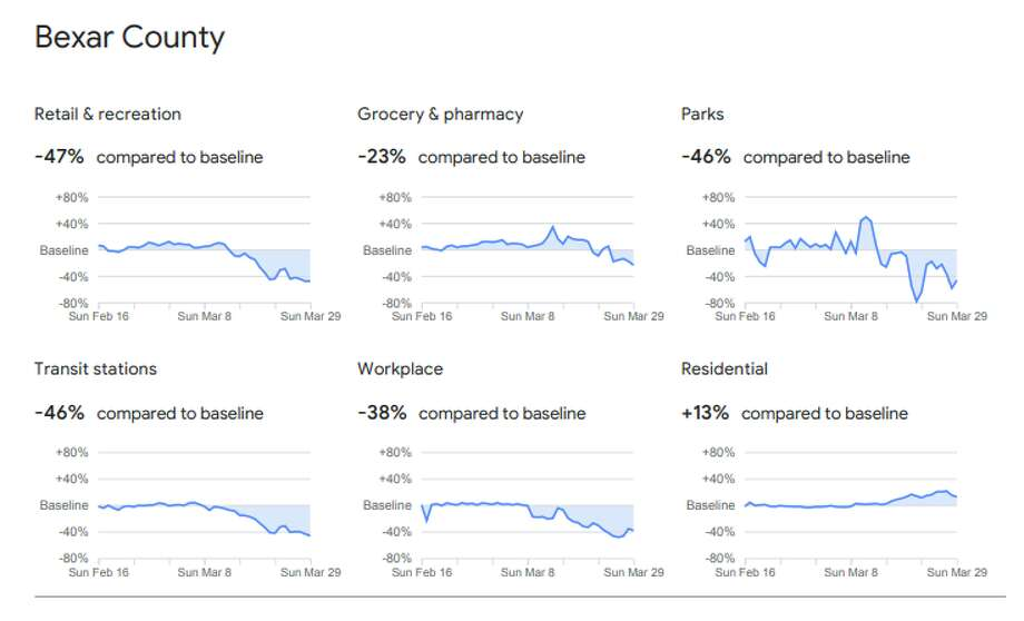 New data from Google's Community Mobility Reports chart the change in visits to places like parks and grocery stores. The charts compare recent figures, under social distancing measures, to baseline data from January. Photo: Google