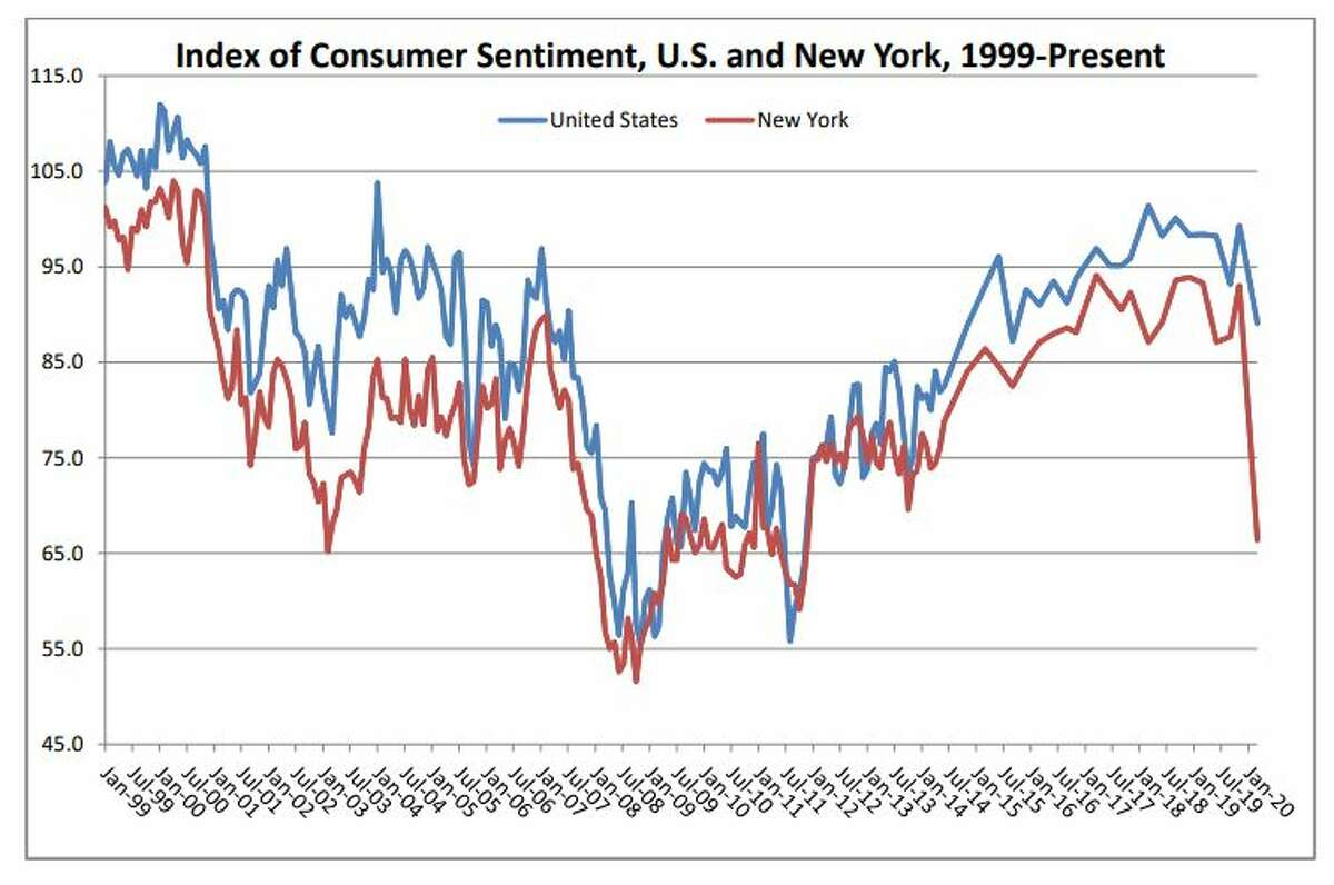 A Siena College Research Institute chart tracking consumer confidence over the years shows the quick drop in spending sentiment in the state, with a comparison to the U.S.as a whole.