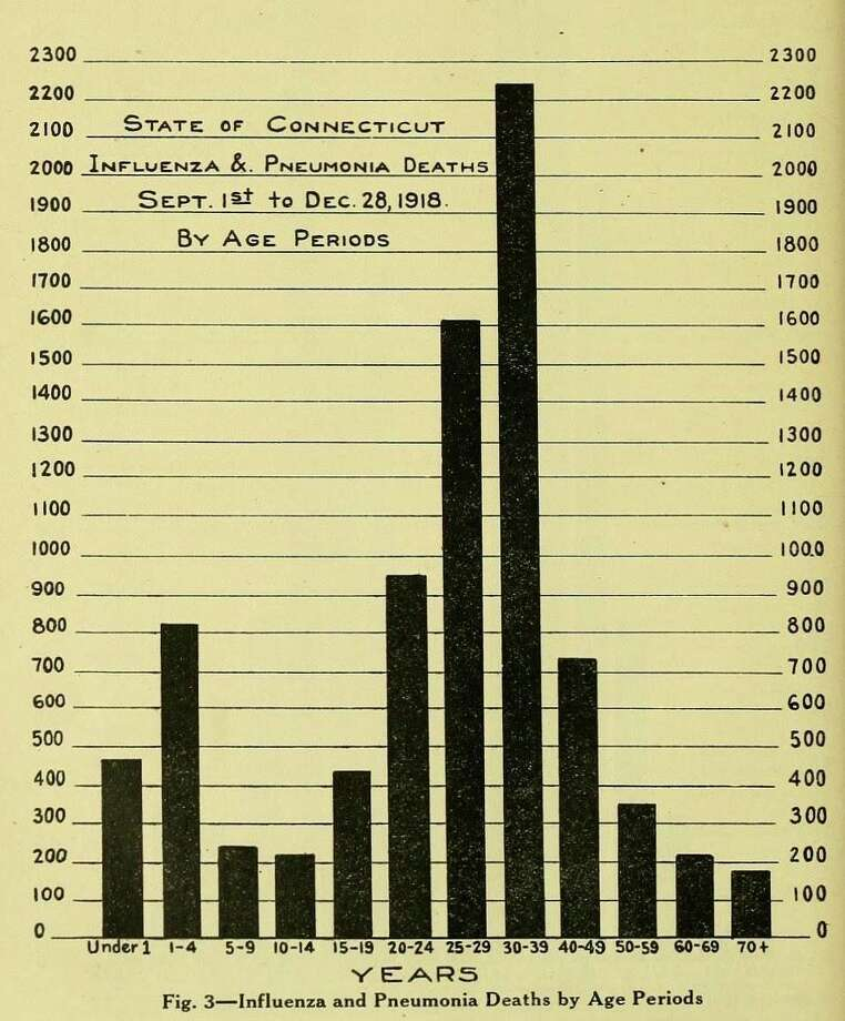 Pages from the Connecticut state Health Bulletin of April 1919 show the horrific spike of cases and deaths in the influenza pandemic of 1918. Photo: Archived Records /