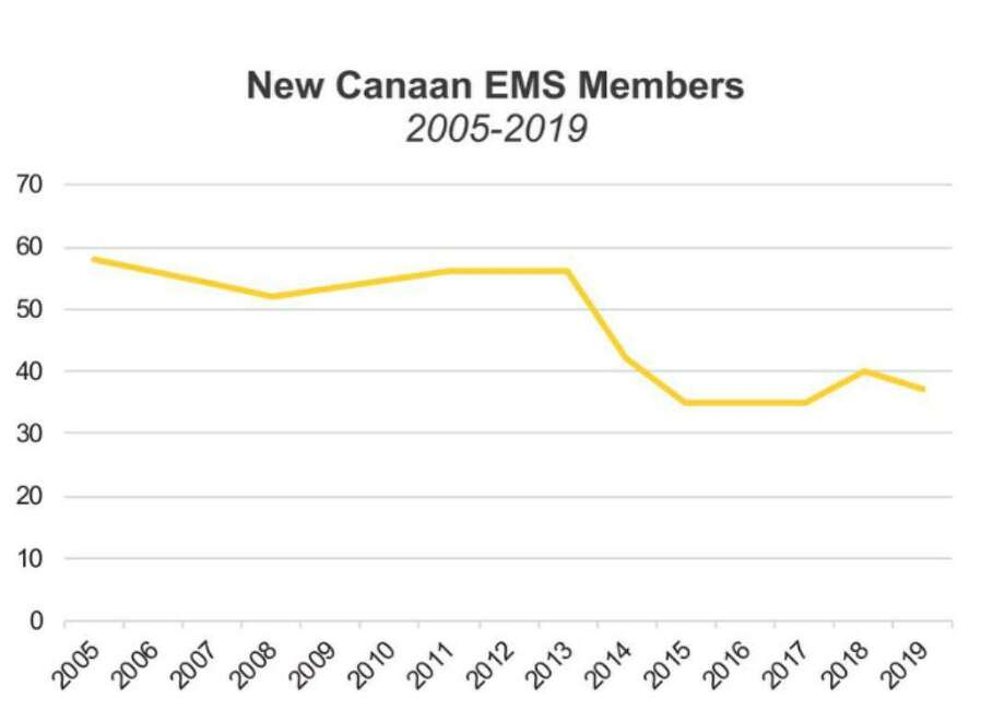 The number of volunteers with New Canaan Emergency Medical Services shows a decline in recent years. Mirroring a national trend, fewer volunteers are answering the call when fire strikes in New Canaan. Discussion about the motivators to become a volunteer emergency medical technician, and, or firefighter in this town is now going before a Town Council subcommittee. Photo: Contributed Photo