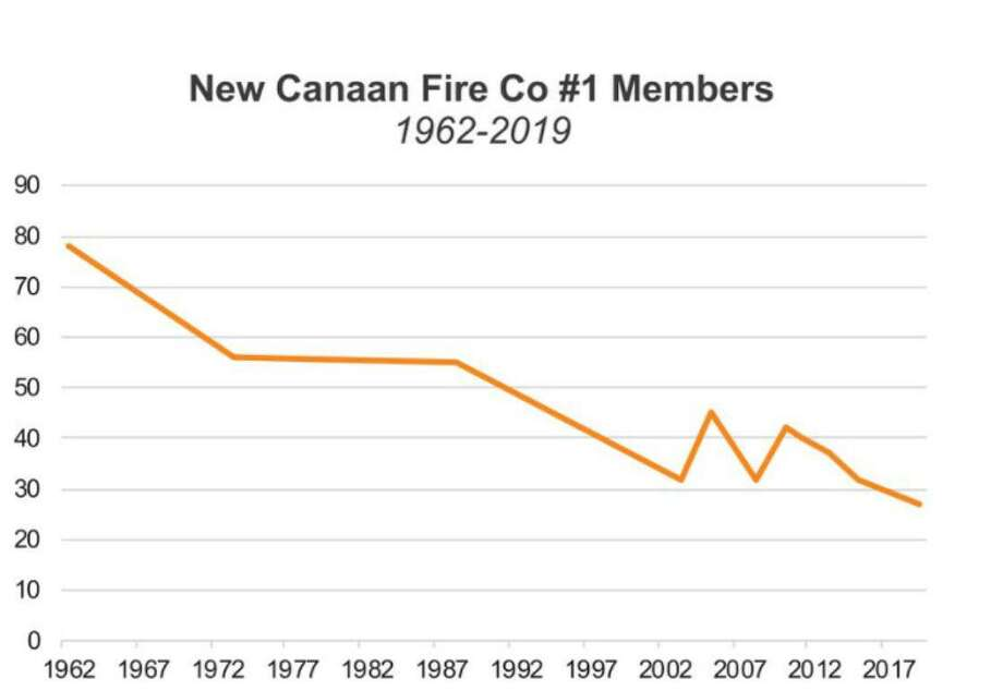 Mirroring a national trend, fewer volunteers are answering the call when fire strikes in New Canaan. Discussion about the motivators to become a volunteer emergency medical technician, and, or firefighter in this town is now going before a Town Council subcommittee. Photo: Contributed Photo