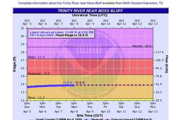 The US Geological Survey shows the upward turn of the hydrograph and the current stage of minor flooding along the Moss Bluff area. River waters are expected to stay at flood stage through Monday.