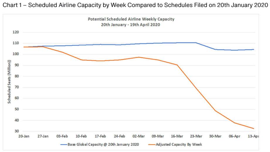Global airline capacity has plummeted in recent weeks. Photo: OAG