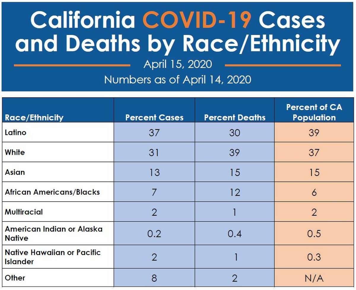 The California Department of Public Health released new data on April 14, 2020, on race and COVID-19; the data is complete for 65% of COVID-19 cases and 87% of deaths reported to the California DPH.