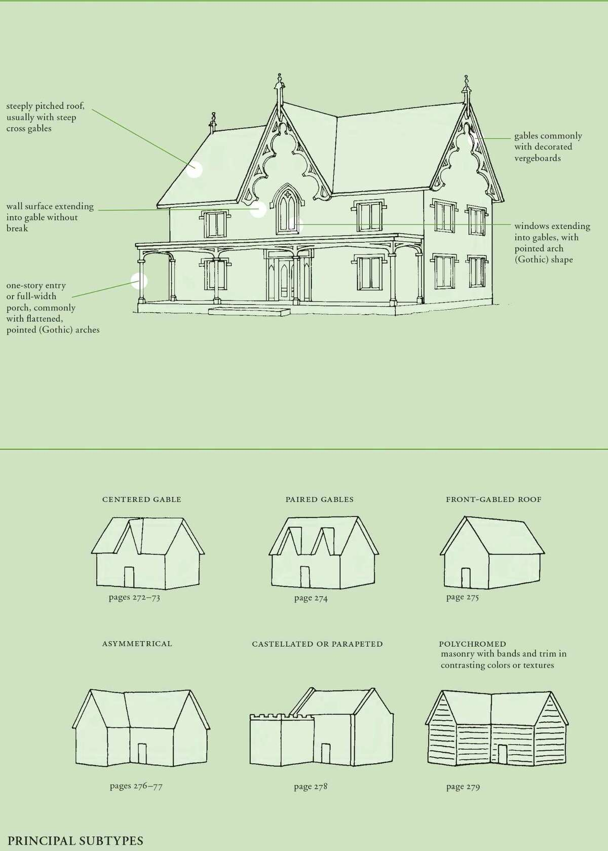 """This page from Virginia Savage McAlester's """"A Field Guide to American Houses"""" shows details of a Gothic Revival-style home with a steeply pitched roof and cross gables, decorated vergeboards and windows extending into gables."""