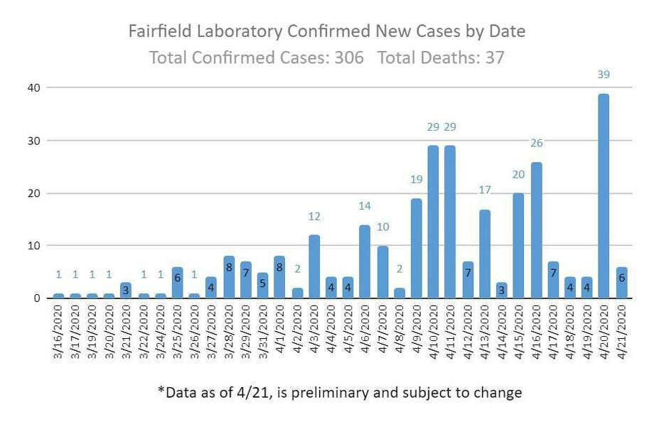 Confirmed coronavirus cases in Fairfield by date. Photo: / Brenda Kupchick