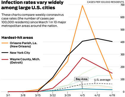 Charts Show How Bay Area S Coronavirus Curve Compares With Hot Spots In U S Sfchronicle Com