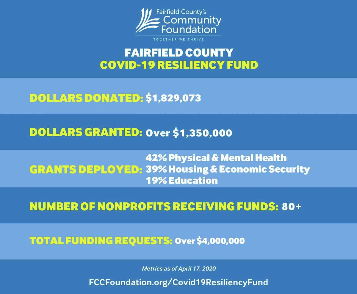 Fairfield County's Community Foundation has awarded nearly 90 grants totaling $1,359,500 from its Fairfield County COVID-19 Resiliency Fund.