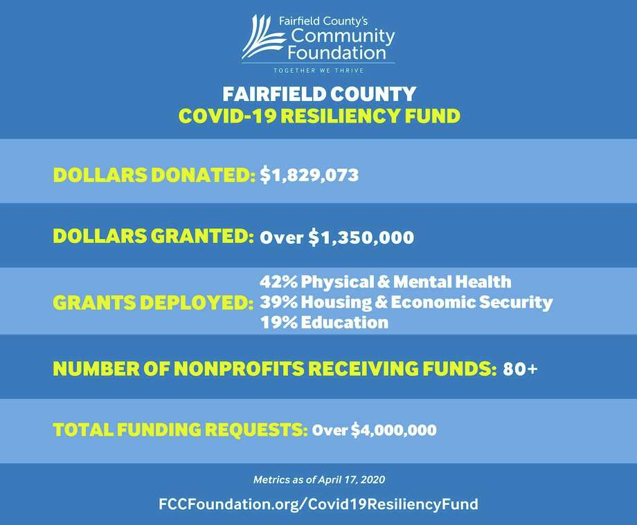 Fairfield County's Community Foundation has awarded nearly 90 grants totaling $1,359,500 from its Fairfield County COVID-19 Resiliency Fund. Photo: Contributed Photo