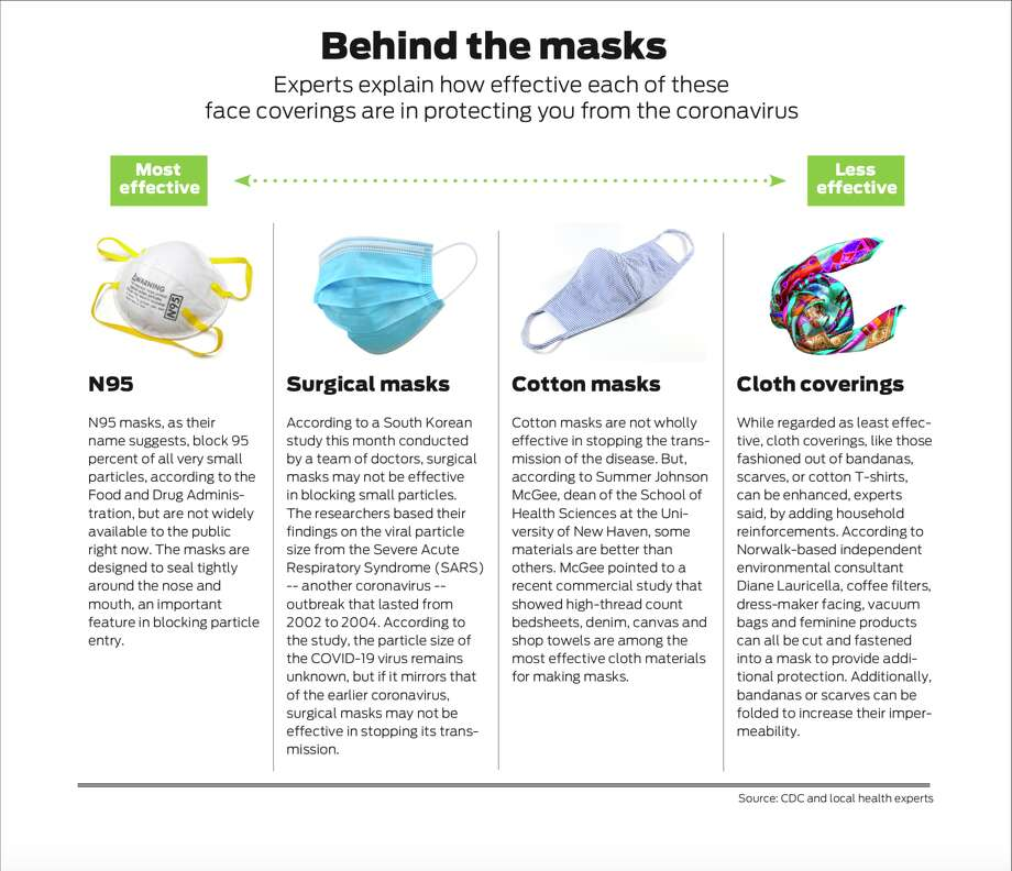 How effective are homemade masks at stopping spread of coronavirus ...