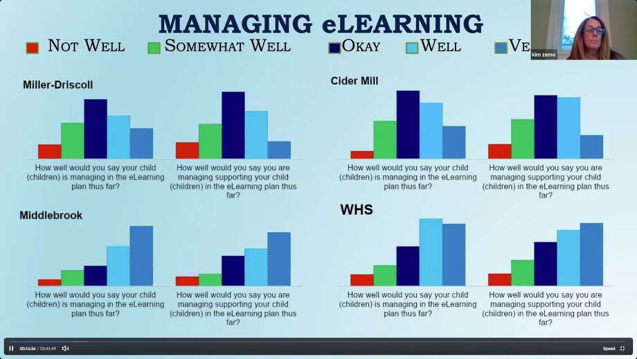 A screen shot from the Board of Education's meeting on April 23, shows how well families are adapting to e-learning. Photo: Contributed Photo / / Wilton Bulletin Contributed