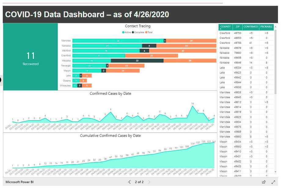 District Health Department #10's new dashboard includes informationbroken down by countyas well as cases by date and more information. (Courtesy photo)