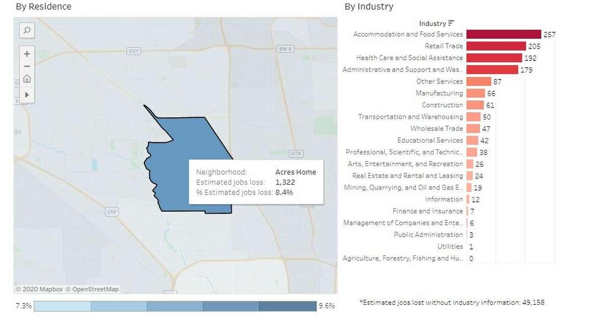 Harris County neighborhood: Acres HomeEstimated # of jobs lost: 1,322Estimated % of jobs lost: 8.4%