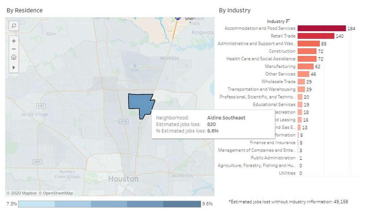 Harris County neighborhood: Aldine SoutheastEstimated # of jobs lost: 820Estimated % of jobs lost: 8.6%