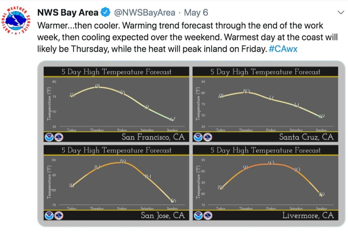 The cooling trend will continue through the weekend and on Saturday temperatures will be 5 to 10 degrees cooler than on Friday. On Sunday forecasters predict a significant marine layer will develop along the coast.By early next week, a chance of rain comes into the forecast with the heaviest showers expected in the North Bay. While the North Bay could see up to a half-inch across Monday and Tuesday, the rest of the Bay Area is forecast to measure no more than a tenth of an inch.Amy Graff is a digital editor with SFGATE. Email her: agraff@sfgate.com.