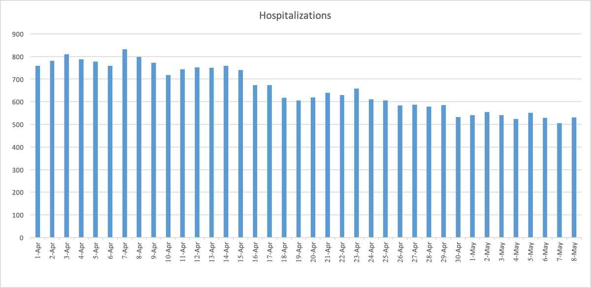 Bay Area coronavirus data from April 1 to May 8.