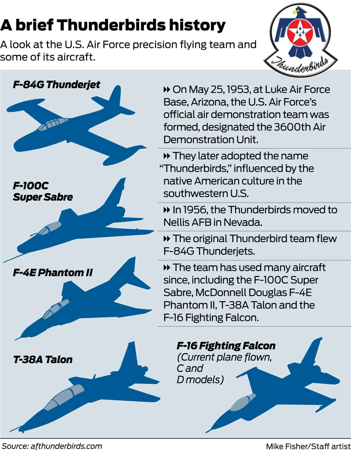 A look at the U.S. Air Force precision flying team and some of its aircraft.