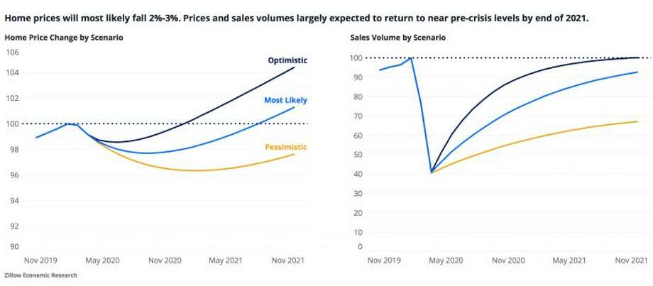 Zillow predicts that home prices will fall 2-3% as a result of the coronavirus by the end of 2021. Photo: Zillow Group