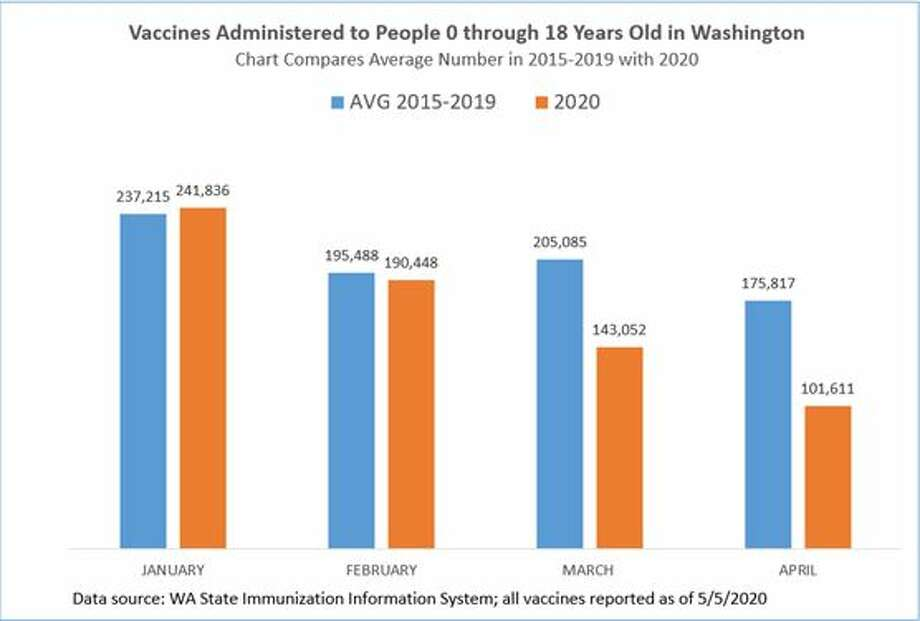 Data shows a drop in the number of vaccines administered beginning in March. Photo: WA State Immunization Information System