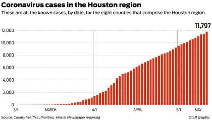 Houston A Bright Spot Amid Spiking Texas Covid 19 Numbers Houstonchronicle Com