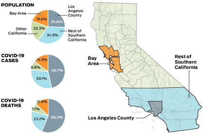 Charts Track How Los Angeles Overtook Bay Area As Coronavirus Epicenter Sfchronicle Com