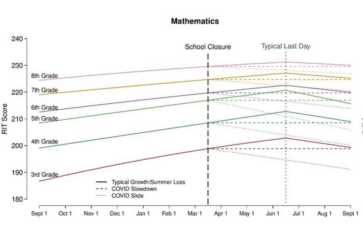 Declines are even more severe in mathematics.