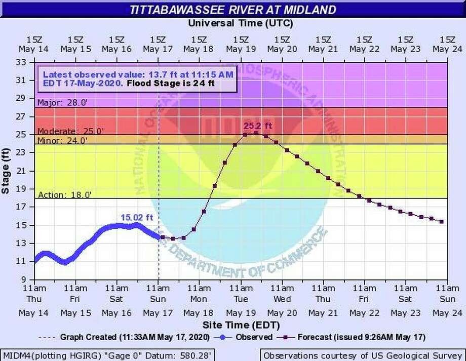 The Tittabawassee River is expected to crest at 25.2 feet on Wednesday, according to Midland County 911. Flood stage is 24 feet. (Photo provided/Midland County 911)