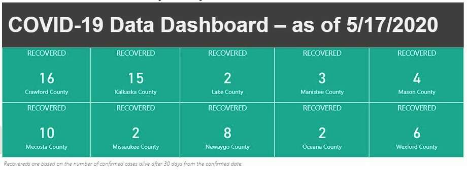 The District Health Department No. 10 COVID-19 data dashboard shows the number of people who have recovered in each of the 10 counties under the DHD#10's jurisdiction. The information is updated daily and can be found at www.dhd10.org/coronavirus/ . (Screenshot photo)