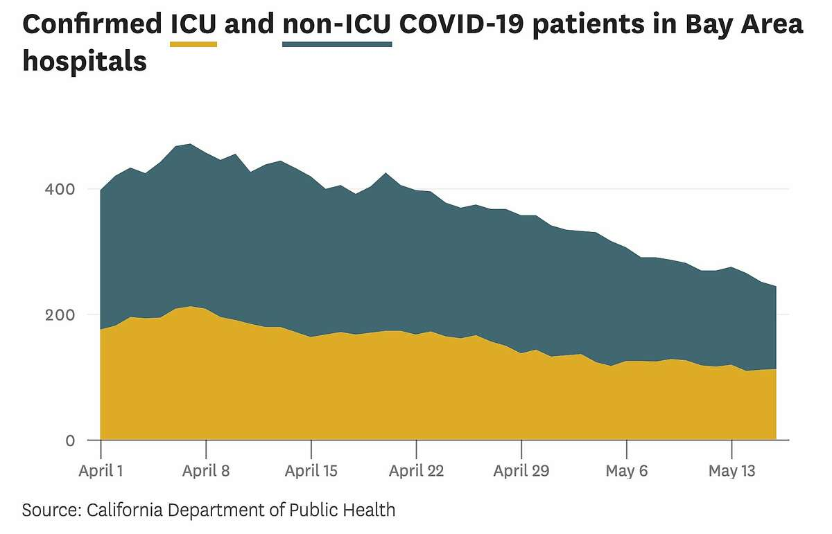 Confirmed COVID-19 patients in hospitals across the nine Bay Area counties